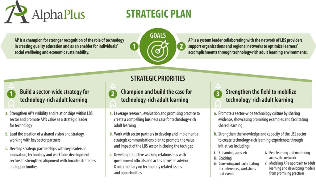 AlphaPlus Strategic Goals